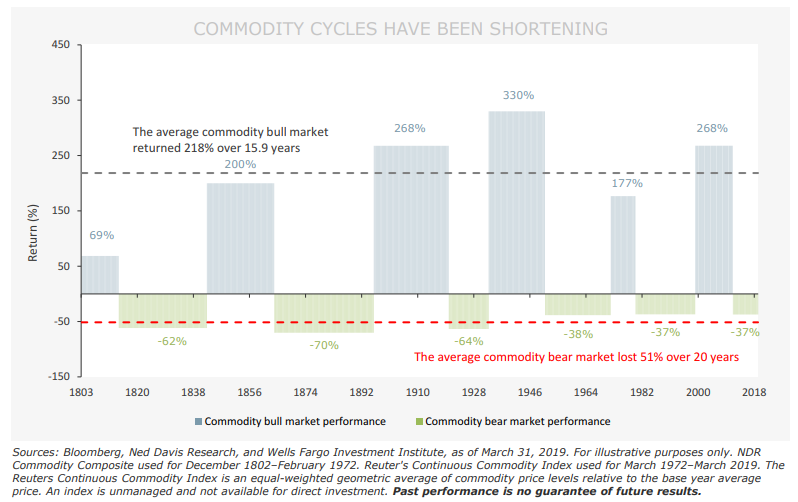 COMMODITY CYCLES HAVE BEEN SHORTENING.png