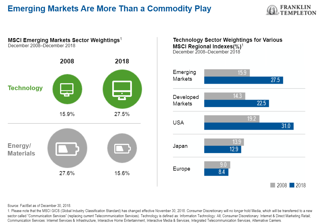 Emerging Markets Are More Than a Commodity Play.png