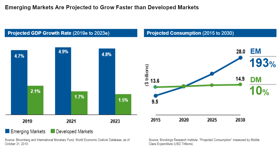 Emerging Markets Are Projected to Grow Faster than Developed Markets.png