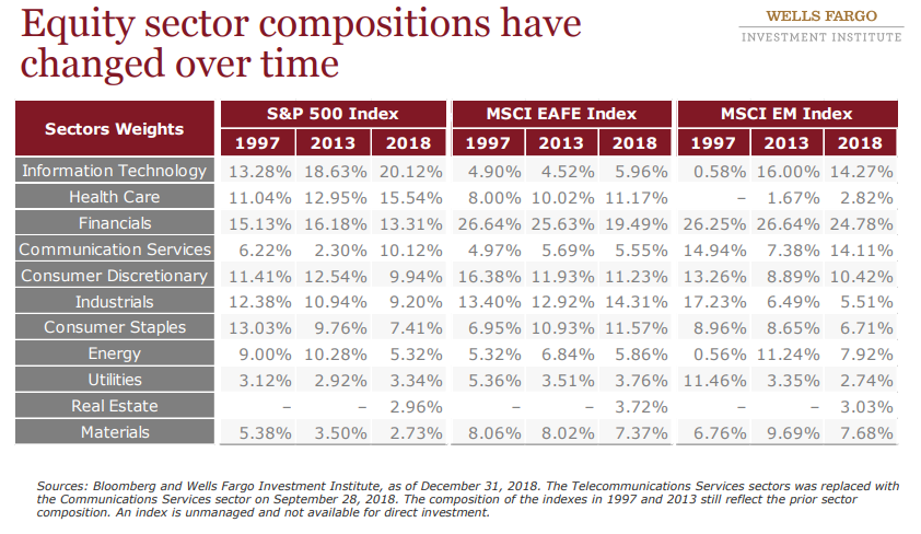 Equity sector compositions have changed over time.png