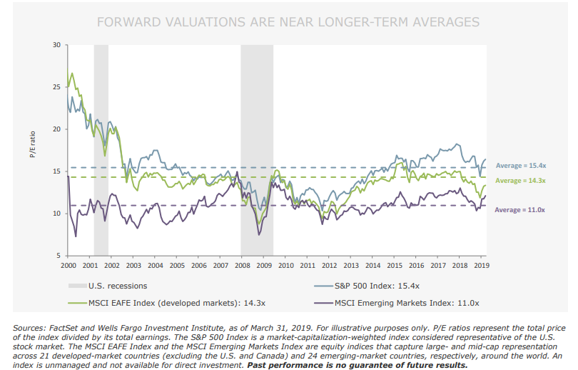 FORWARD VALUATIONS ARE NEAR LONGER-TERM AVERAGES.png