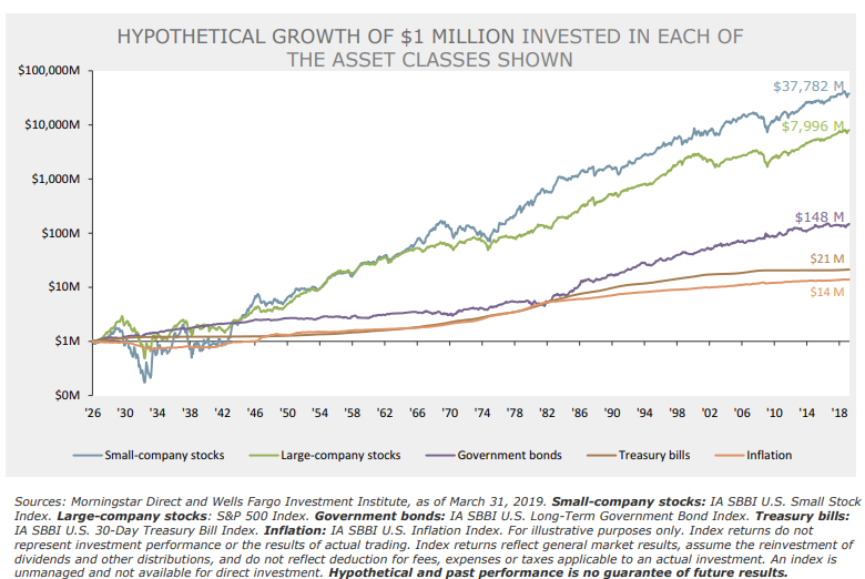 Hypothetical Growth of $1 Million Invested in Each of The Asset Classes Shown.png