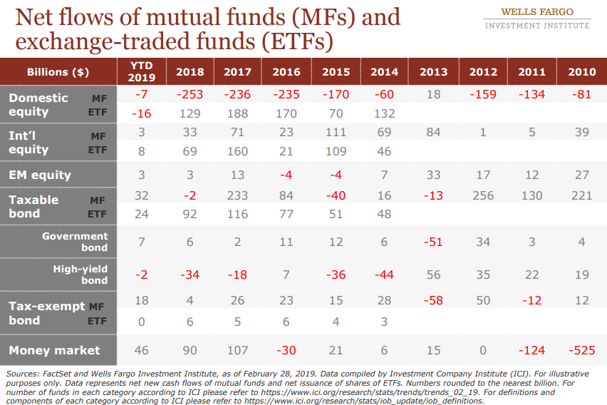 Net flows of mutual funds(MFs) and exchange-traded funds(ETFs).png