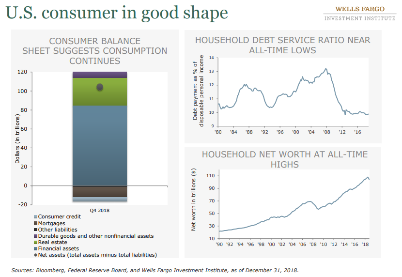 U.S. consumer in good shape.png