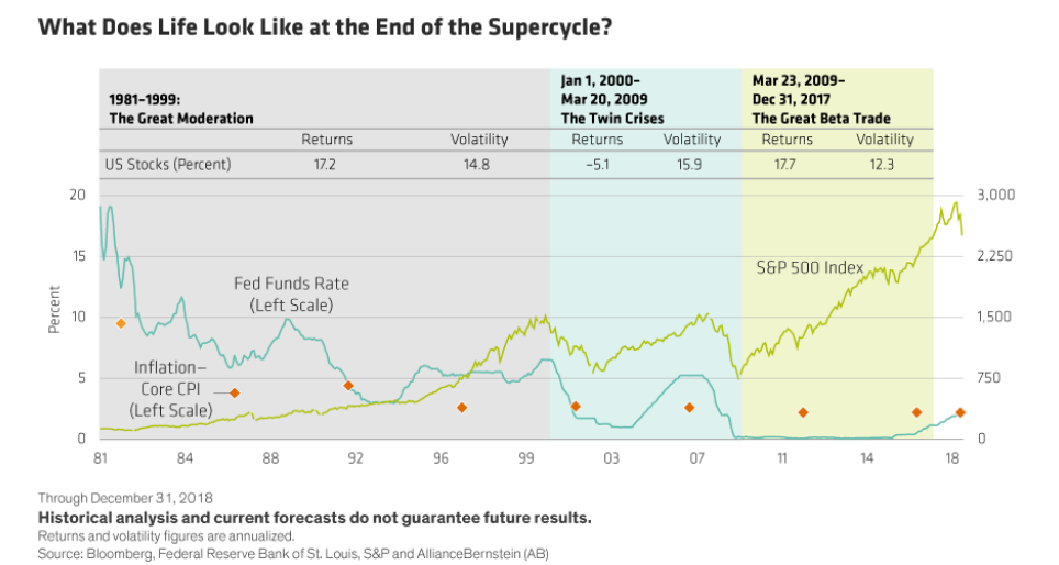 What Does Life Look Like at the End of the Supercycle?.png
