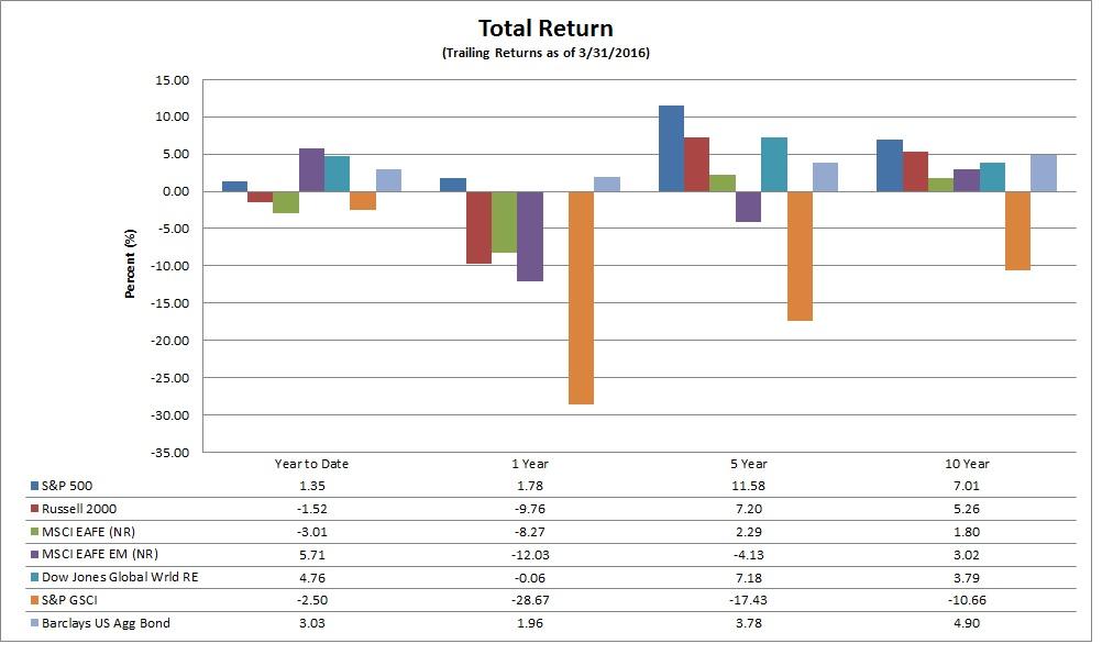 Q1 Quarter End Report Kaizen Financial Advisors Llc